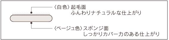 綾花 ブライト アップ パウダー ファンデーション使用方法画像
