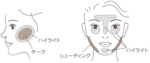 綾花 チーク & ハイライト 使用方法画像